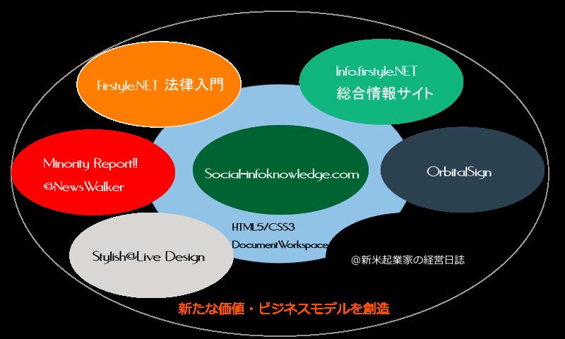 ソーシャル・インフォナレッジ Sales strategy research support